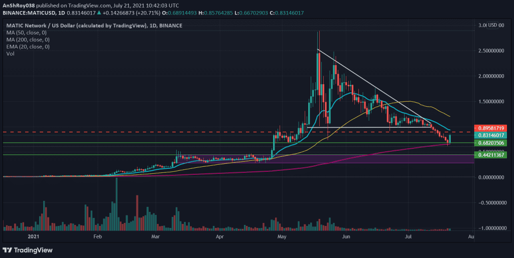 MATIC breakdown from descending triangle and price trends. Source: MATICUSD at Tradingview.com