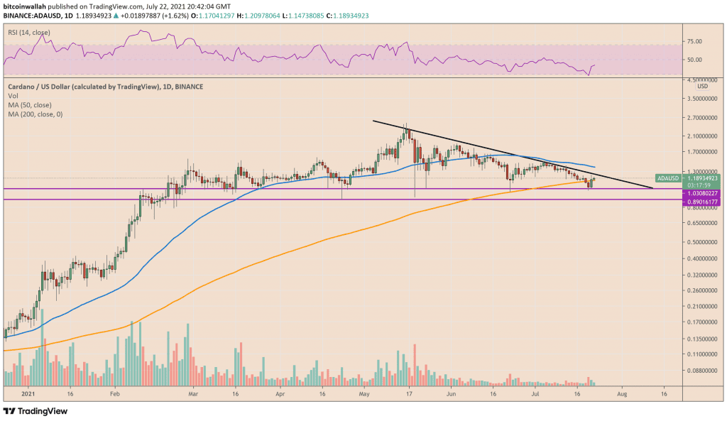 Cardano continues to pursue downtrend in the medium term
