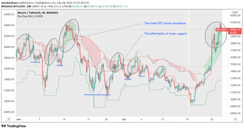 Lower supports follows breakouts.