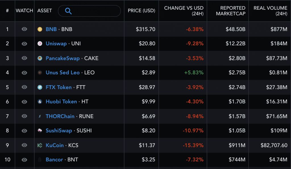 KuCoin volumes are strikingly lower than other exchange tokens. Source: Messari