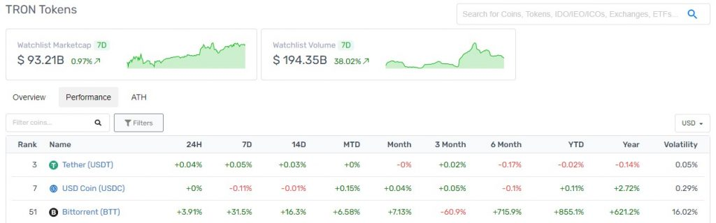 It's all green for BitTorrent's cryptocurrency