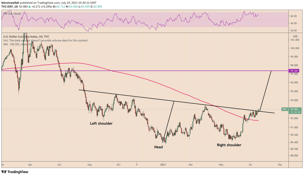 US dollar index looks ready for a breakout based on the inverse head and shoulder setup