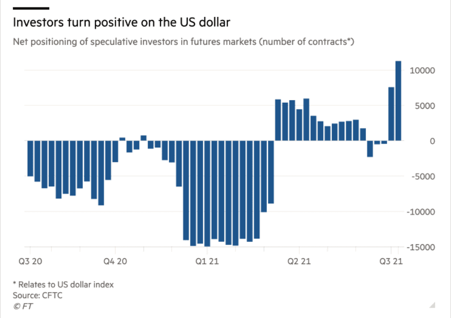 Investors gaining confidence in USD. Source:  CFTC on FT.com