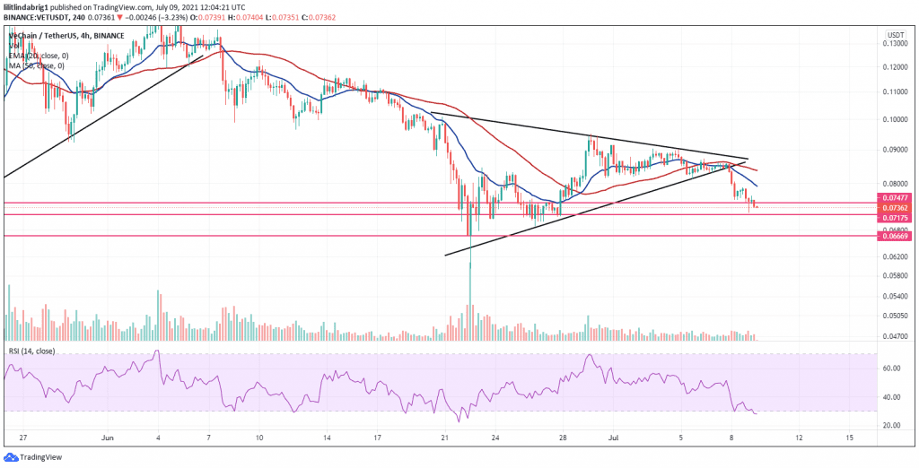 VeChain (VET) in a symmetrical triangle. Source: VETUSD on TradingView.com