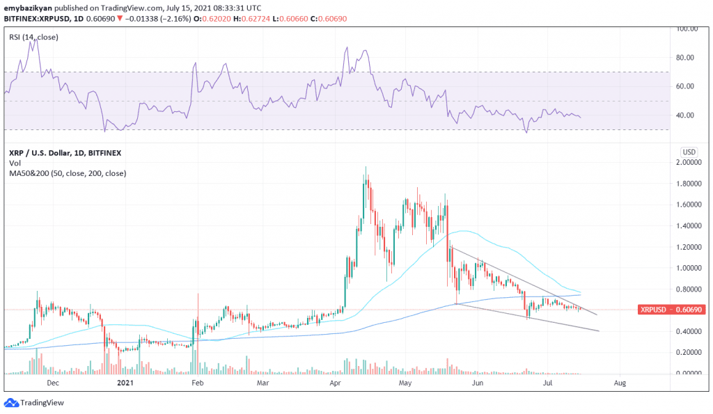Ripple, A deadly death cross looms over XRP as SEC vs Ripple lawsuit drags on