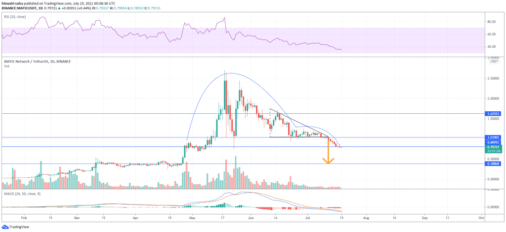matic, Polygon (MATIC) slips 23% below key support, more pain ahead if bulls don't act soon