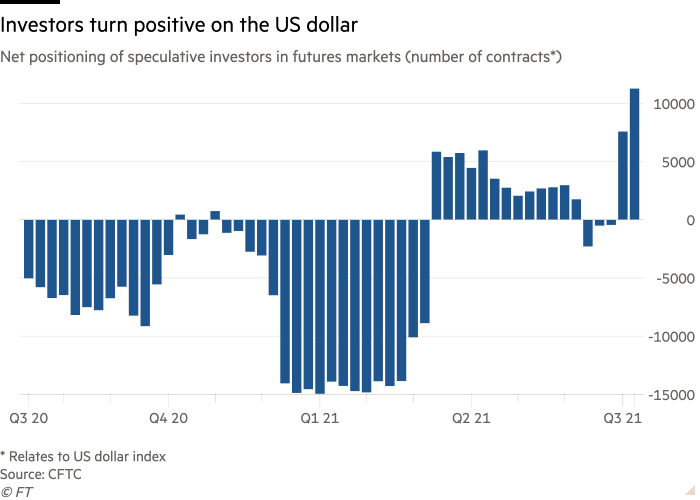 Bullish bets on the US dollar went up. Source: CFTC, FT