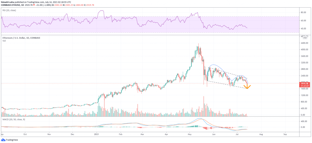 ethereum, Ethereum is looking at a 15% ETH crash according to this technical setup combo