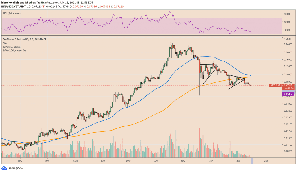 vechain, VeChain vouches for a potential 23% loss on triangle breakout FUD