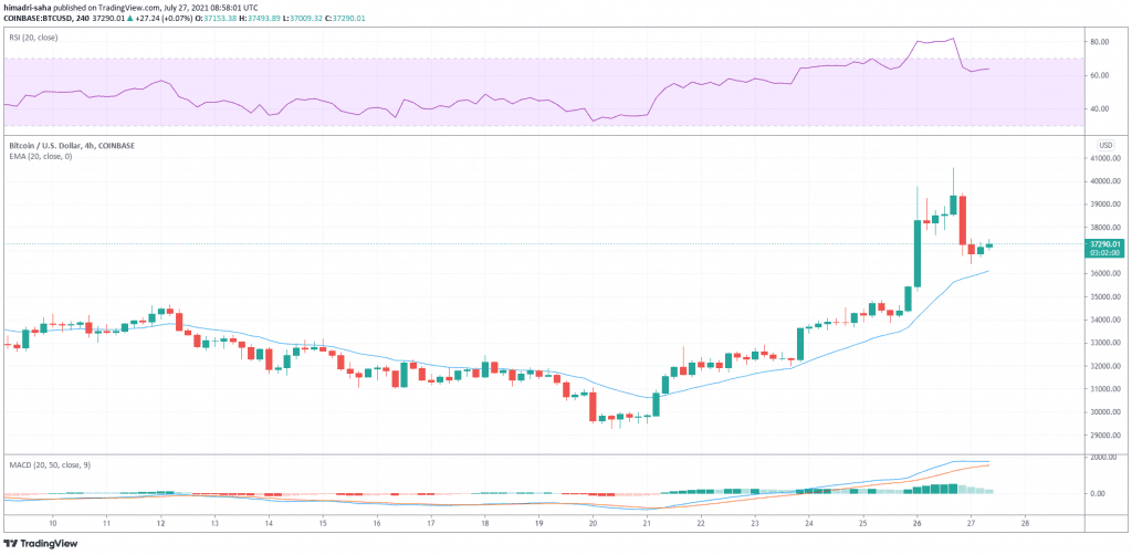 Bitcoin hovering comfortably over 20-day EMA