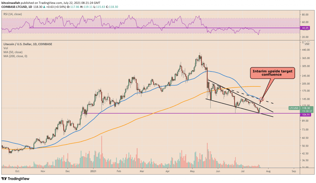 Litecoin looks to post another 20% rally. Source: LTCUSD on TradingView.com.