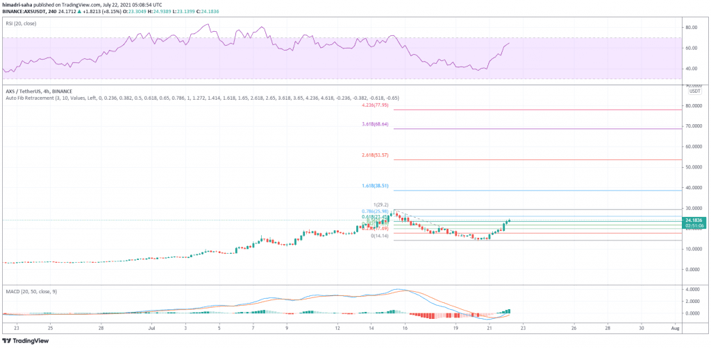 axie infinity, Axie Infinity (AXS) jumps 42% in crypto rebound rally; new all-time high incoming?