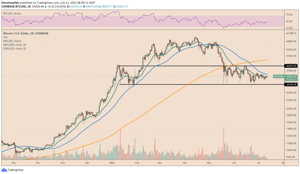 Bitcoin approached $35,000-resistance
