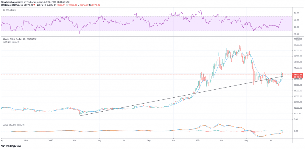 Bitcoin up 900% since March 2020