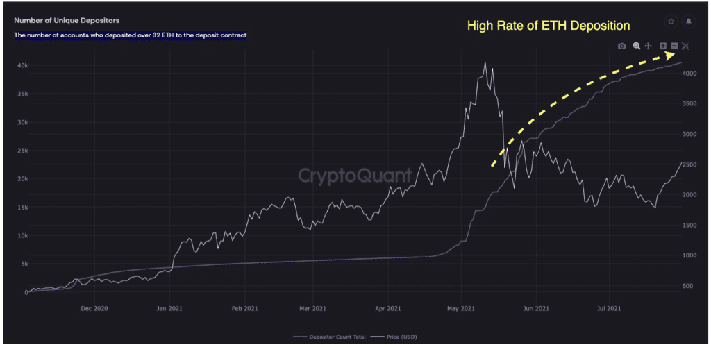 Growing number of ETH deposit contracts. Source: CryptoVizArt on CryptoQuant.com