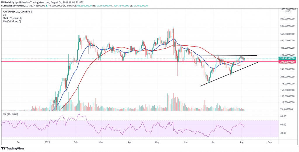 AAVE declines while accumulation continues. Source: AAVEUSD on TradingView.com