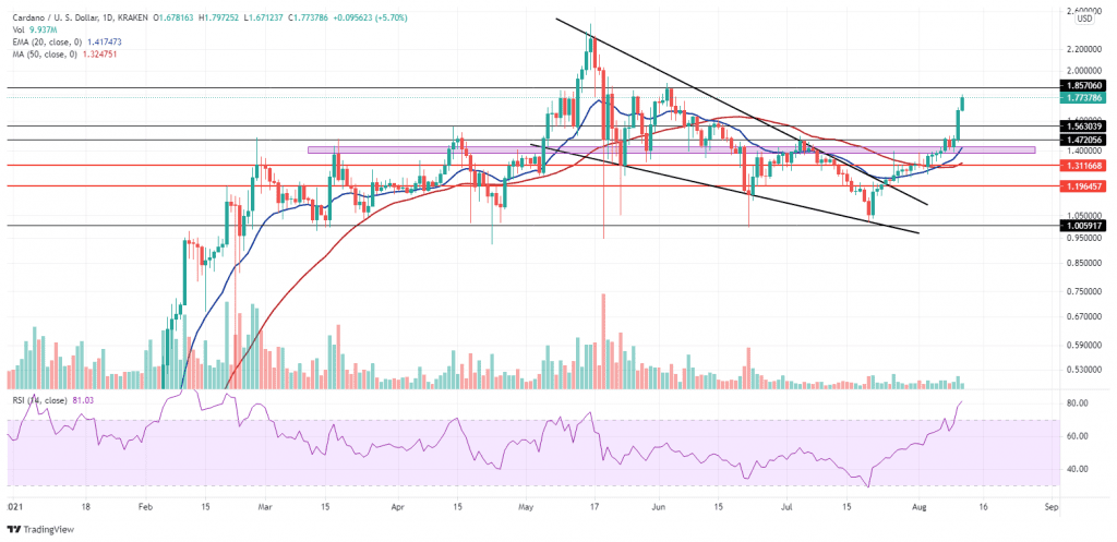 ADA on a strong rally. Source: ADAUSD on TradingView.com