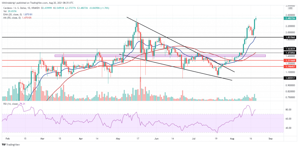 Cardano (ADA) registered an all-time high at $2.54. Source: ADAUSD on TradingView.com