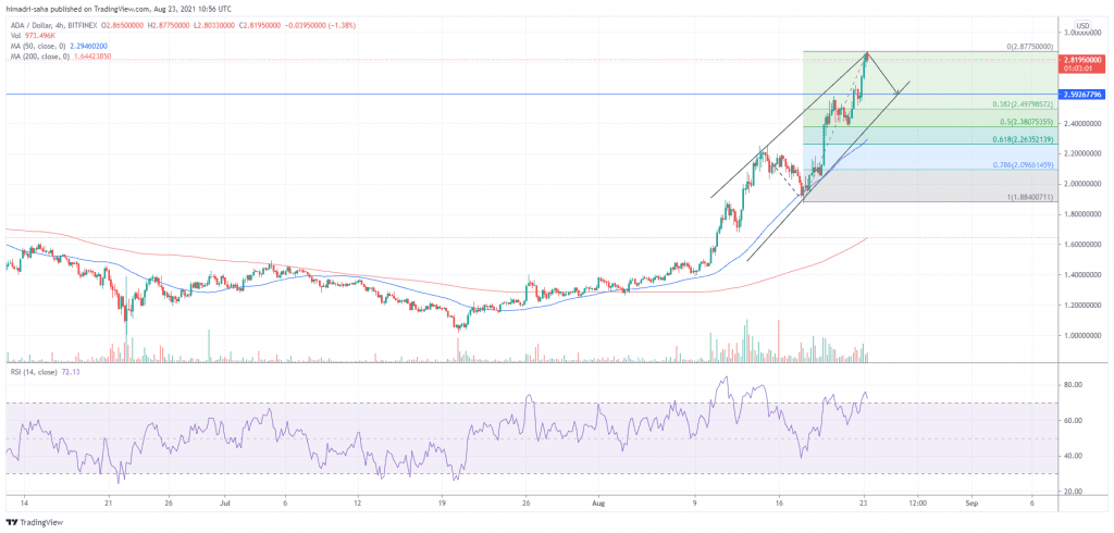 Cardano's ADA risks correcting down south of 10%