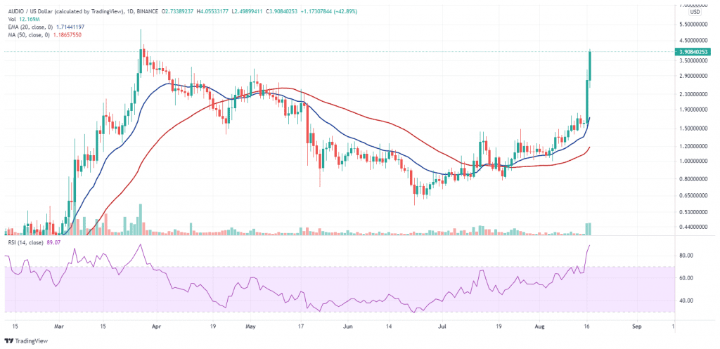 AUDIO rockets towards its all-time high. Source: AUDIOUSD on TradingView.com