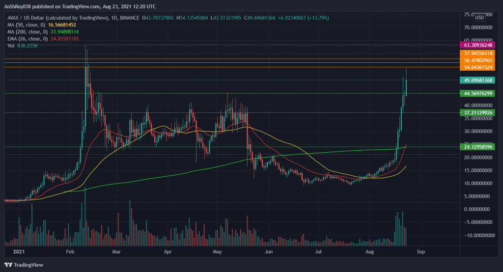 AVAX's meteoric price jump on the daily chart. Source: AVAXUSD on Tradingview.com