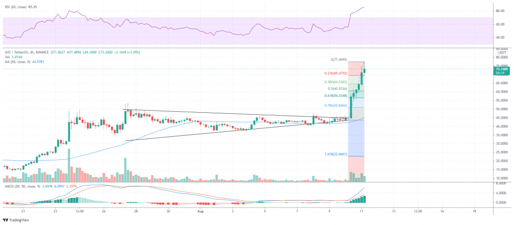 AXS/USDT in the overbought zone
