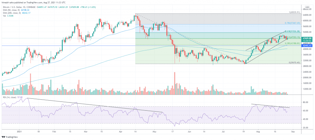 Bitcoin's RSI in downtrend