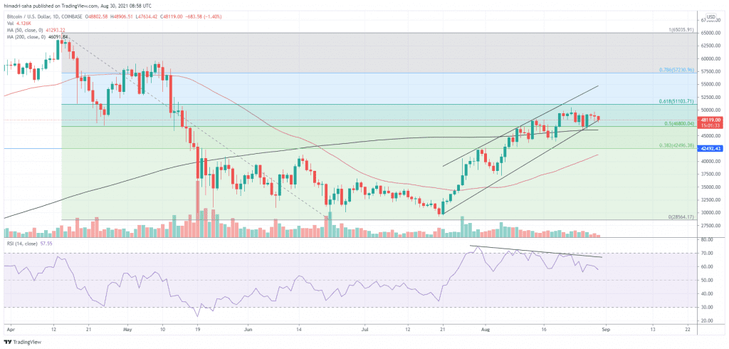BTC/USD trading sideways but could jump to $51,000 and beyond