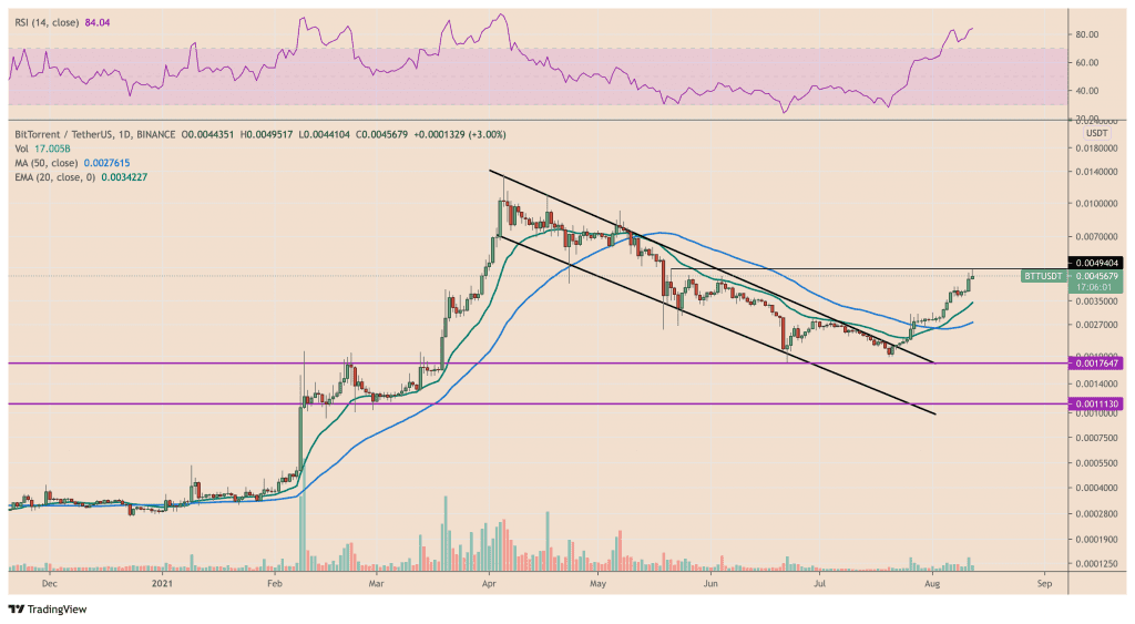 BitTorrent retests its May 21 resistance target for a potential bullish breakout