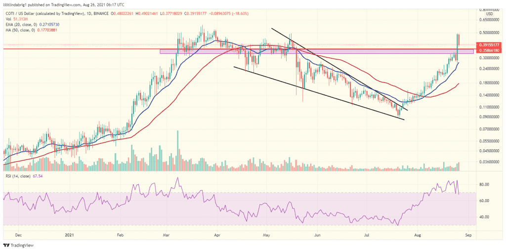 COTI daily chart. Source: COTIUSD on TradingView.com