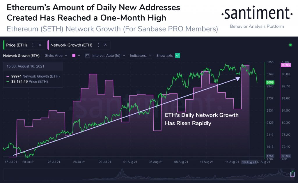 Ethereum daily network growth taps one-month high