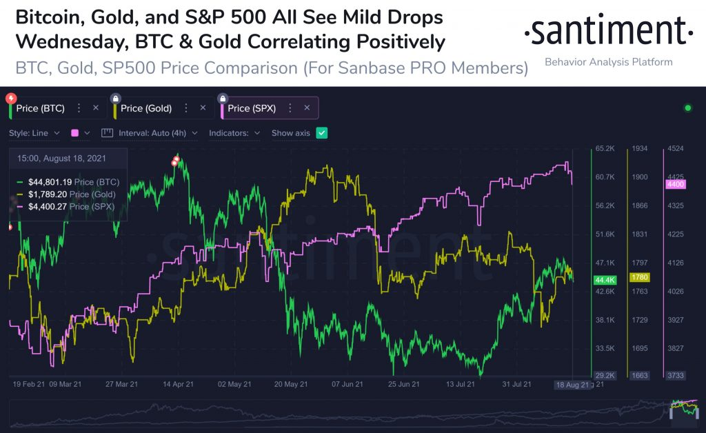 Bitcoin's correlation with gold and the S&P 500 grew strong recently