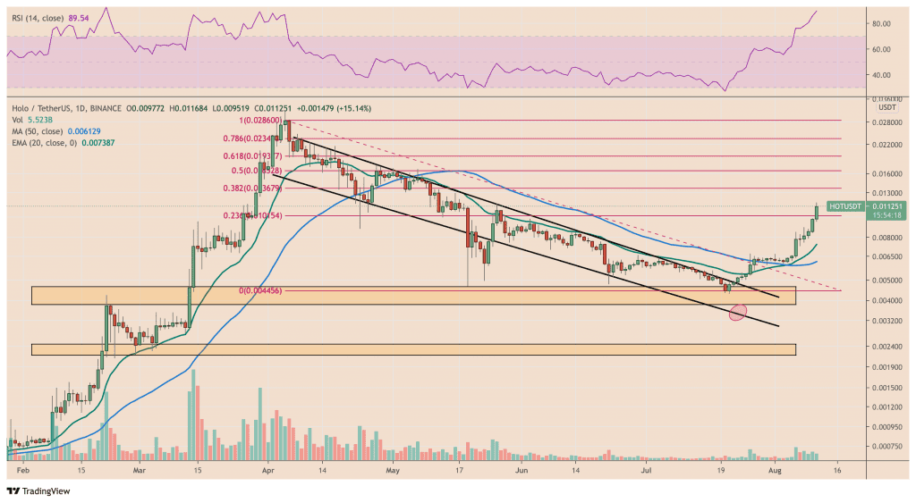 Holo RSI alerts about a potential sell-off event
