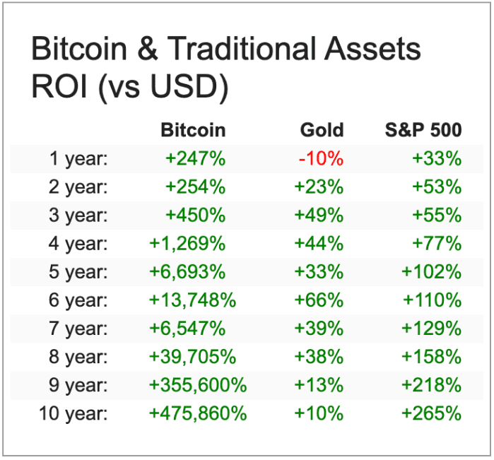 Bitcoin returns versus traditional assets' returns. Source: Anthony Pompliano