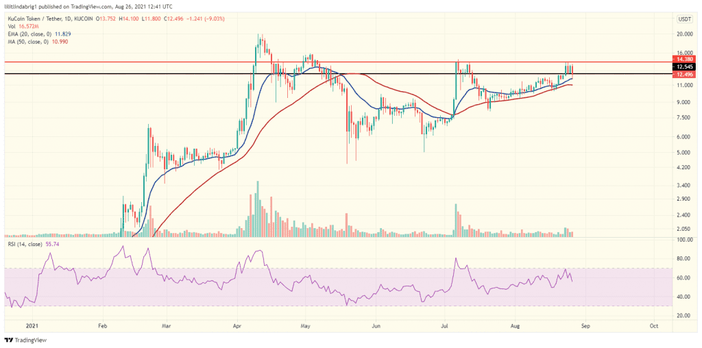 KuCoin consolidating after an uptrend. Source: KCSUSDT on TradingView.com