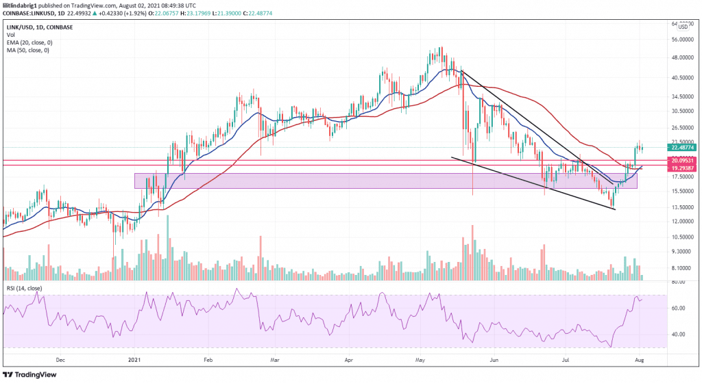 Link on a 67 percent explosive rally. Source: LINKUSD on TradingView.com