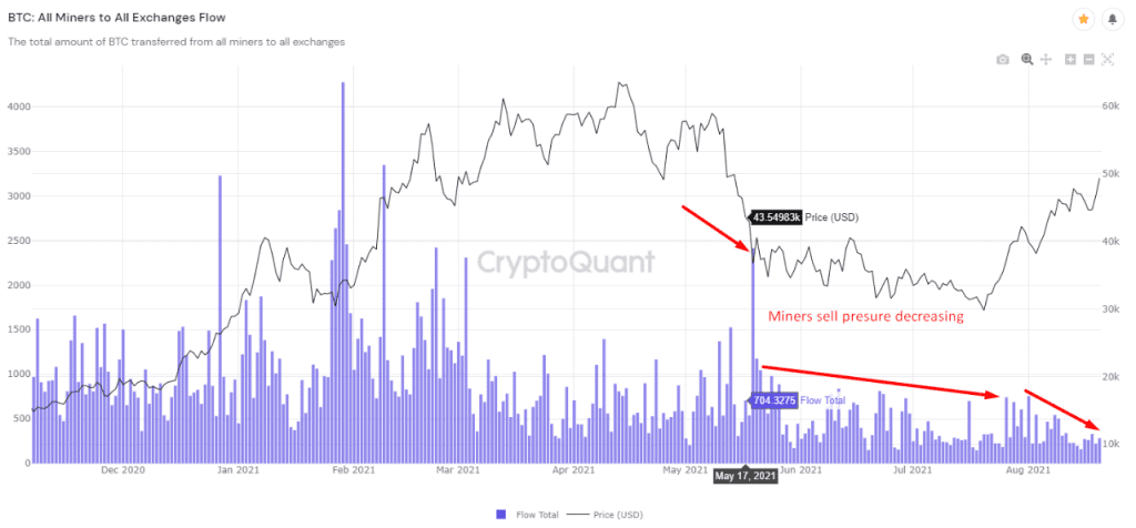 Miners are not willing to sell their coins