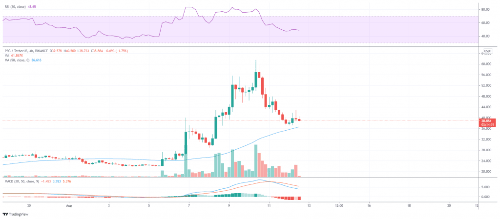PSG/USDT rally lost steam owing to overbearing selling pressure