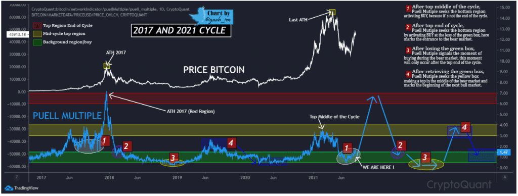 Bitcoin 4-sequence cycles. Source: G a a h on Cryptoquant.com