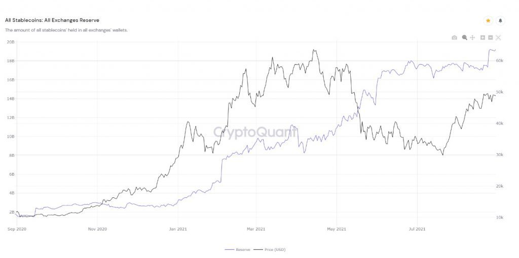 Stablecoin deposits rose exponentially throughout 2021