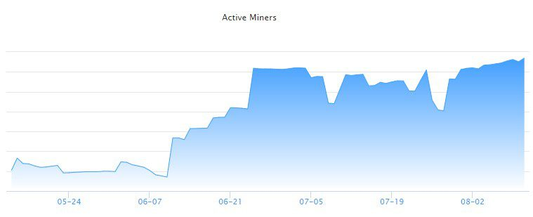 BitTorrent active miners on the rise since May 2021