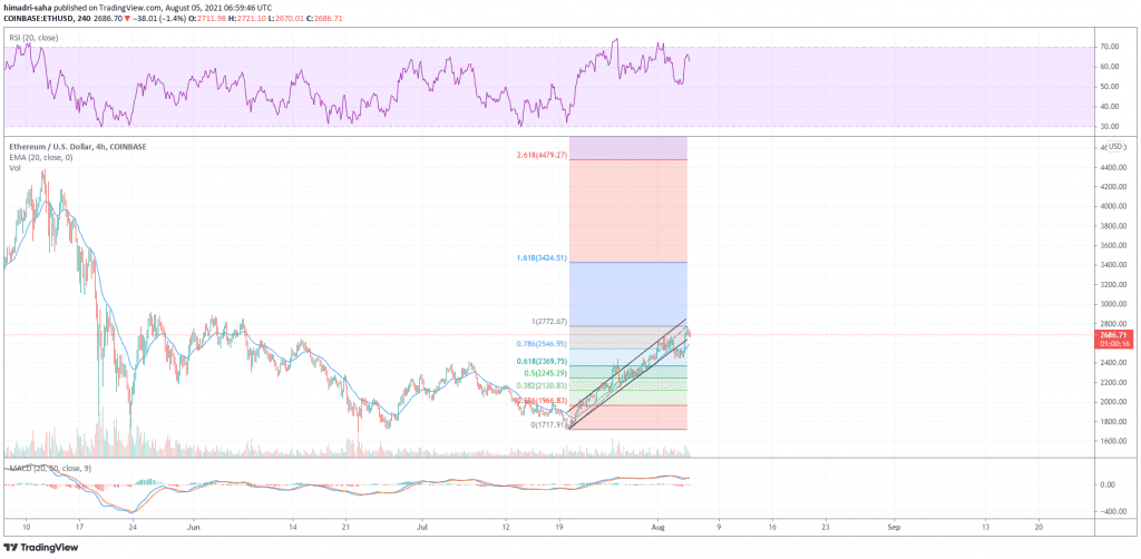 Ethereum's ETH could course correct after tapping the $2772 local high