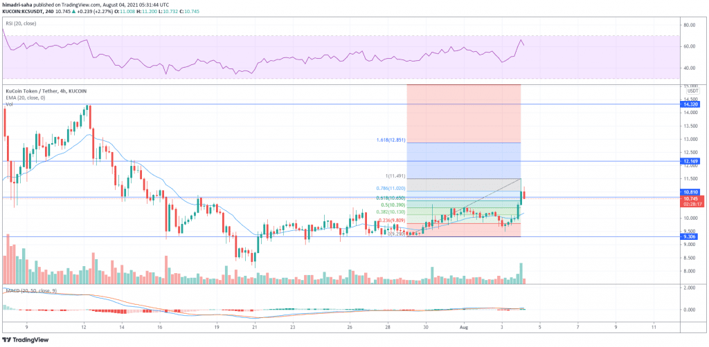 kucoin, KuCoin's KCS posts 17% gains in rebound rally, what's next for the exchange token?