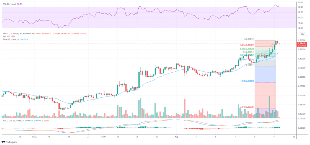 XRP/USD dipping after hitting overvalued prices
