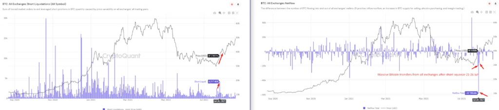Widespread buying followed a short squeeze in Bitcoin futures markets