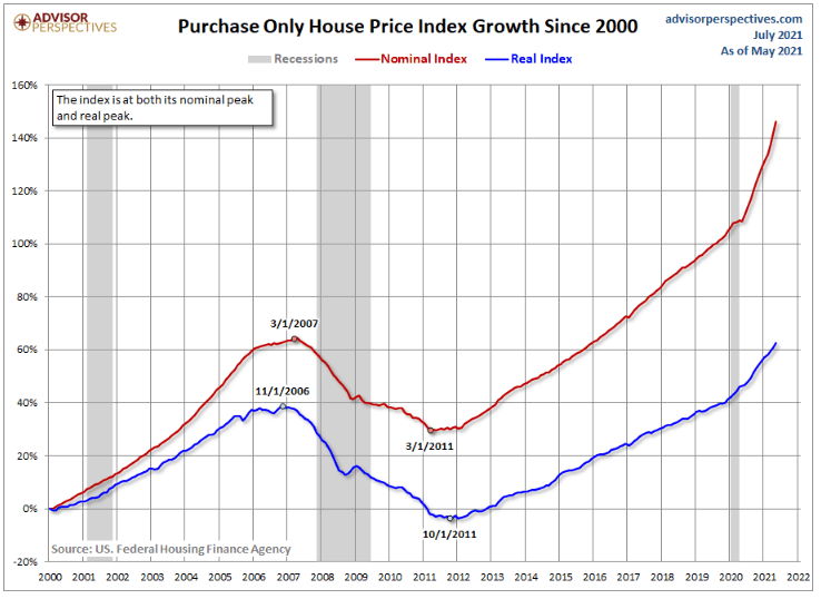 House price index growth since 2000. Source: US Federal Housing Finance Agency