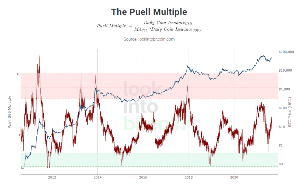 Puell Multiple formula and graph. Source: Glassnode Academy