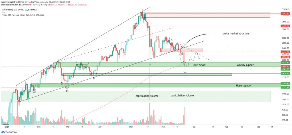 Ethereum daily price chart featuring ascending broadening wedge formation. Source: TradingView.com