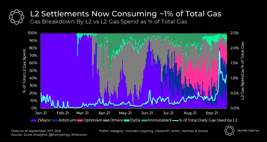 Gas consumption by Layer 2 solutions. Source: Delphi Digital