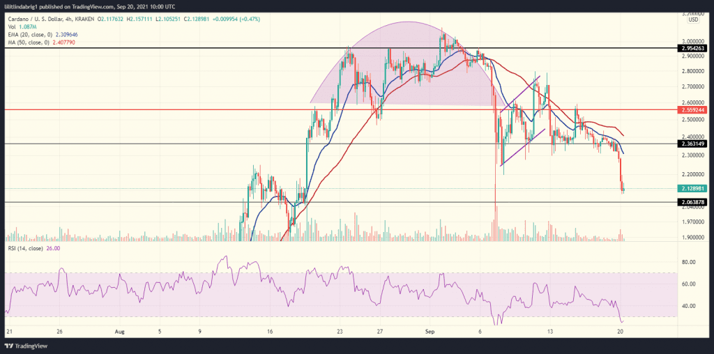 Cardano (ADA) in an inverse cup and handle pattern. Source: ADAUSD on TradingView.com